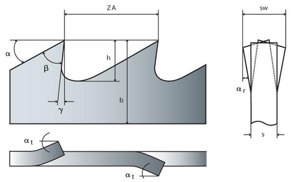 Saegeband Geometrie